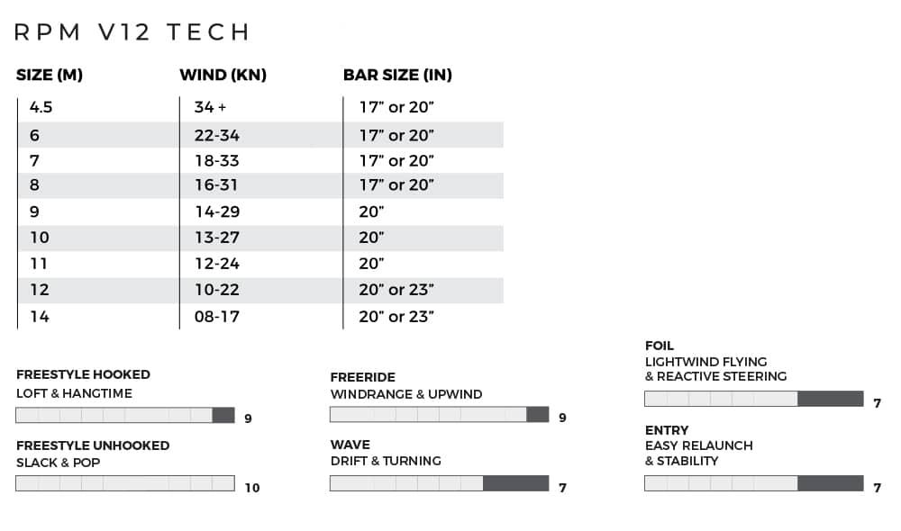 Slingshot RPM v12 Wind Chart